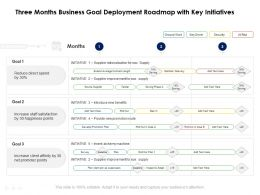 Three Months Business Goal Deployment Roadmap With Key Initiatives