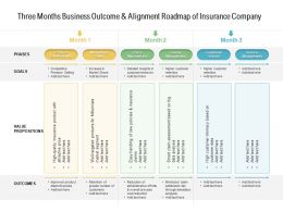 Three Months Business Outcome And Alignment Roadmap Of Insurance Company
