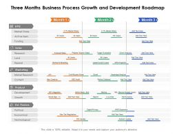 Three Months Business Process Growth And Development Roadmap
