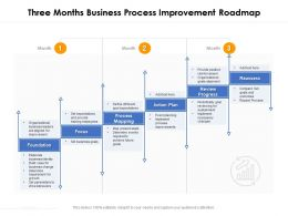 Three Months Business Process Improvement Roadmap