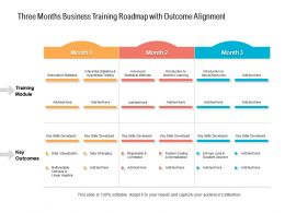 Three Months Business Training Roadmap With Outcome Alignment