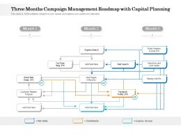 Three Months Campaign Management Roadmap With Capital Planning