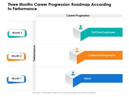 Three Months Career Progression Roadmap According To Performance