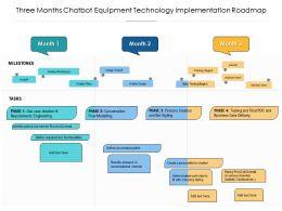 Three Months Chatbot Equipment Technology Implementation Roadmap