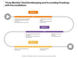 Three Months Client Bookkeeping And Accounting Roadmap With Reconciliations