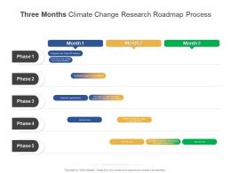 Three Months Climate Change Research Roadmap Process