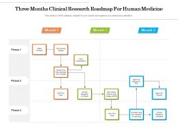 Three Months Clinical Research Roadmap For Human Medicine