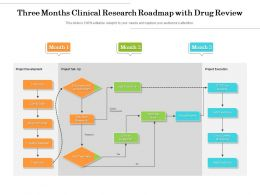 Three Months Clinical Research Roadmap With Drug Review