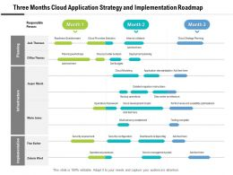 Three Months Cloud Application Strategy And Implementation Roadmap