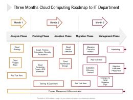 Three Months Cloud Computing Roadmap To IT Department