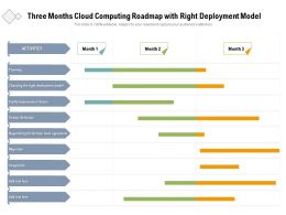 Three Months Cloud Computing Roadmap With Right Deployment Model