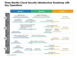 Three Months Cloud Security Infrastructure Roadmap With Key Operations