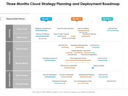 Three Months Cloud Strategy Planning And Deployment Roadmap
