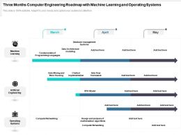 Three Months Computer Engineering Roadmap With Machine Learning And Operating Systems