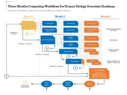 Three Months Computing Workflows For Human Biology Scientists Roadmap