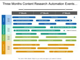 Three Months Content Research Automation Events Marketing Timeline