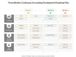 Three Months Continuous Accounting Development Roadmap Plan