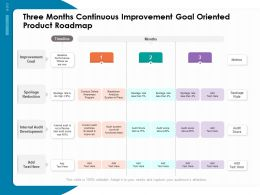 Three Months Continuous Improvement Goal Oriented Product Roadmap