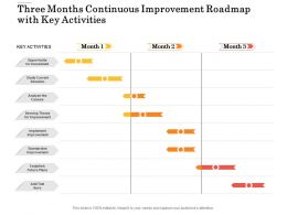 Three Months Continuous Improvement Roadmap With Key Activities