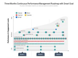 Three Months Continuous Performance Management Roadmap With Smart Goal