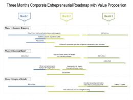 Three Months Corporate Entrepreneurial Roadmap With Value Proposition