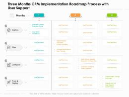 Three Months CRM Implementation Roadmap Process With User Support