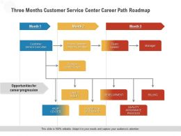 Three Months Customer Service Center Career Path Roadmap
