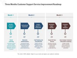 Three Months Customer Support Service Improvement Roadmap