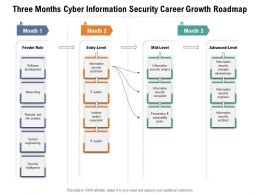 Three Months Cyber Information Security Career Growth Roadmap