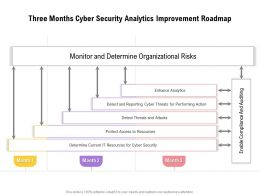 Three Months Cyber Security Analytics Improvement Roadmap