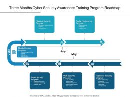 Three Months Cyber Security Awareness Training Program Roadmap