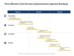 Three Months Cyber Security Implementation Approach Roadmap