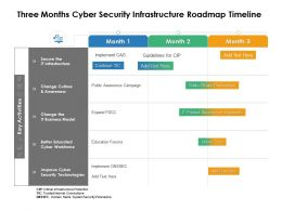 Three Months Cyber Security Infrastructure Roadmap Timeline
