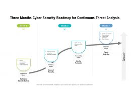 Three Months Cyber Security Roadmap For Continuous Threat Analysis