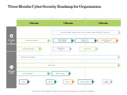 Three Months Cyber Security Roadmap For Organization