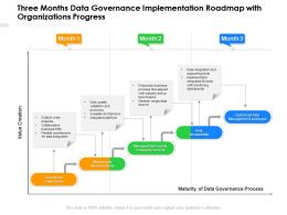 Three Months Data Governance Implementation Roadmap With Organizations Progress