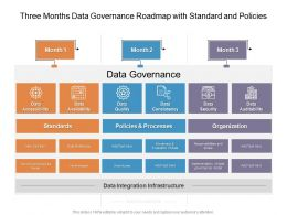 Three Months Data Governance Roadmap With Standard And Policies