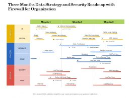 Three Months Data Strategy And Security Roadmap With Firewall For Organization