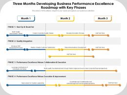 Three Months Developing Business Performance Excellence Roadmap With Key Phases