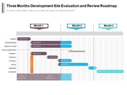 Three Months Development Site Evaluation And Review Roadmap