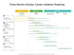Three Months Devops Career Initiatives Roadmap