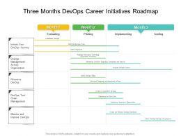 Three Months Devops Career Initiatives Roadmap