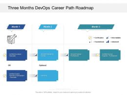 Three Months Devops Career Path Roadmap