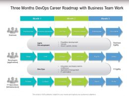 Three Months Devops Career Roadmap With Business Team Work