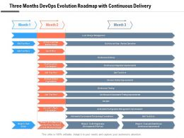 Three Months Devops Evolution Roadmap With Continuous Delivery