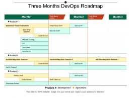 Three Months Devops Roadmap