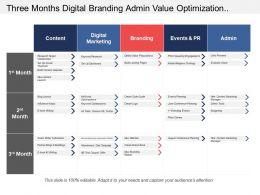 Three Months Digital Branding Admin Value Optimization Marketing Swimlane