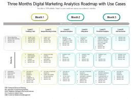 Three Months Digital Marketing Analytics Roadmap With Use Cases