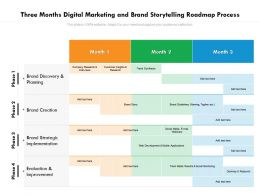 Three Months Digital Marketing And Brand Storytelling Roadmap Process