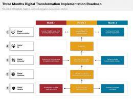 Three Months Digital Transformation Implementation Roadmap